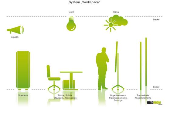 System Workspace, Ergonomie Büro, Arbeitsplatz Nachhaltigkeit